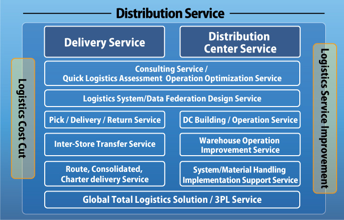 Pioneer of apparel logistics | Fashion Service NANIWA | Distribution